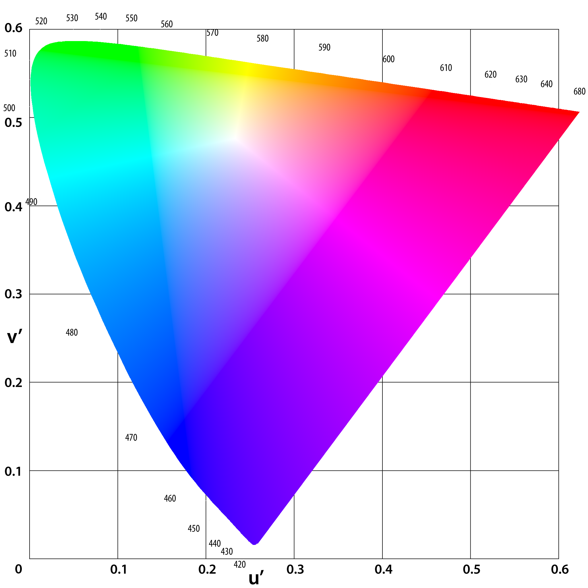 Graficzny rachunek barw